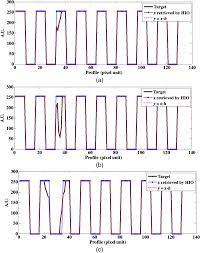 accurate characterization of mask defects by combination of phase