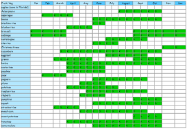 florida crop availability chart organic grown direct