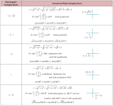 trigonometry and the complex plane she loves math
