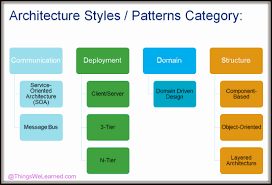 architecture styles and patterns categories