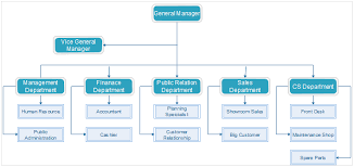 help desk organizational structure how to create organizational chart for automotive industry