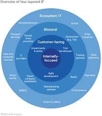adopting an ecosystem view of business technology mckinsey u0026 company