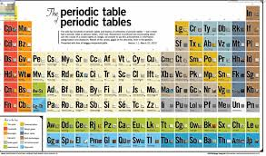 define modern periodic table the periodic table of periodic tables even for pinterest this is