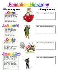 feudalism hierarchy comparing medieval japan u0026 europe w