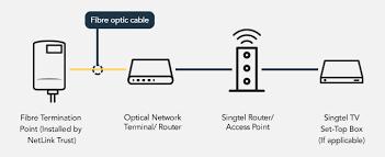 fibre broadband plan and installation singtel