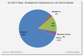 android vs iphone market idc spins a tale of android vs ios stats in smartphones only