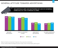 inauguration advertisement sample millennials on millennials a look at viewing behavior