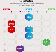 Doctors Wondering How Ai Is Doing Versus Doctors