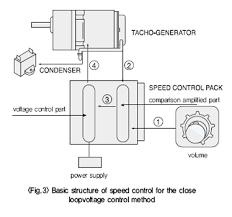 tachometer generators and tachogenerators information engineering360