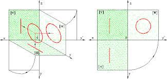 punctul drepta planul elemente geometrie descriptiva