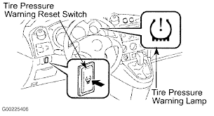 2010 toyota corolla maintenance light reset reset tpm system on 2005 toyota corolla motor vehicle