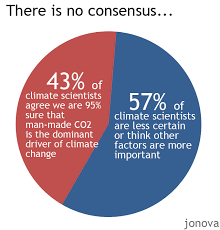 what is chagne made of what consensus less than half of climate scientists agree with