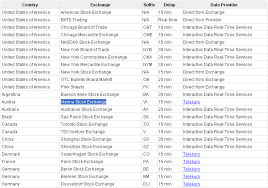 Yahoo Finance Free Data From Yahoo Finance