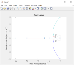 control tutorials for matlab and simulink introduction root