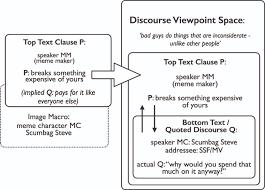Phone Text Meme Generator 28 - internet memes as multimodal constructions cognitive linguistics