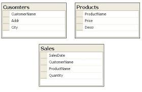 Join Three Tables Sql Ms Sql Joins Part 1 U2014 Databasejournal Com