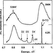 si ge d activit b b photoluminescence spectra at 4 2 and 290 k in efg poly si wafer at a