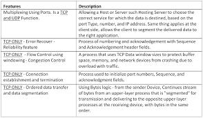 understanding tcp and udp protocols ccna hub