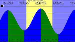 tide times and tide chart tides tide tables and solunar prediction tools