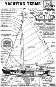 terms for parts of a sailboat on the entry page to our free old