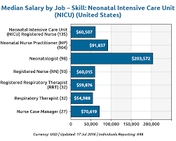 how much do travel nurses make images Nurse case manager salary into anysearch co png