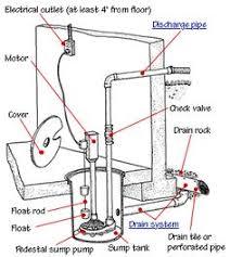 Bathroom Sink Plumbing Diagram Bathroom Sink Plumbing Sinks Construction And Bathroom Plumbing