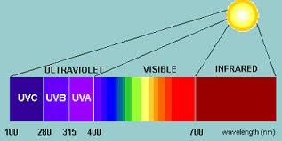 uva and uvb light uvb light and thc potency led grow lights california lightworks