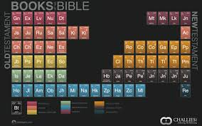 visual theology the books of the bible tim challies
