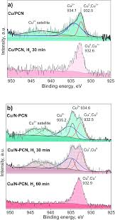 copper on carbon materials stabilization by nitrogen doping