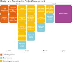 master design management design and construction project management chalmers