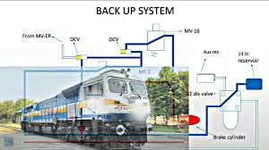 animated back up system of 4500hp wdp4 u0026wdg4 train diesel