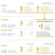 hauteur prise cuisine plan de travail norme hauteur prise eur cuisine 6 eur standard plan travail cuisine