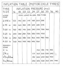 Tire Conversion Chart Motorcycle Clincher Tires Beaded Edge Tyres Pressures And Installation