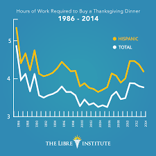 the real thanksgiving the real cost of holiday dinners the libre institute