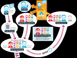 portal integrators you software needs delivered