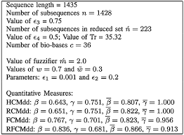 rough fuzzy c medoids algorithm and selection of bio basis for
