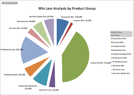 win loss analysis by product group http www businesstoolsstore