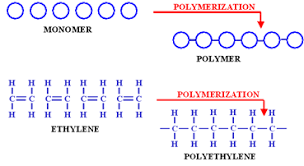 dsc characterization of polymers