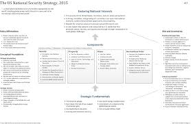 Strategy Map Mapping The New Us National Security Strategy