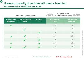 Shaping The Future Of Eco Mobility Answer Template For Questions 1 Bcg Ppt Template