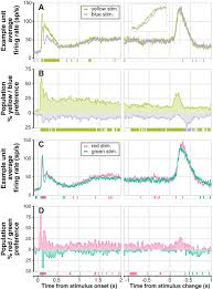 color change detection activity in the primate superior colliculus