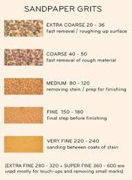 sand paper cheat sheet furniture or and sandpaper