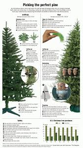 where to find that perfect live christmas tree u2013 orange county