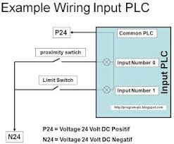 plc and scada example of input output wiring diagram plc