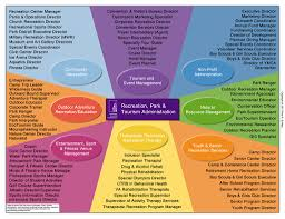 Colleges In Illinois Map by Rpta Careers Recreation Park And Tourism Administration