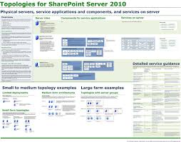 preparing for 70 668 pro microsoft sharepoint 2010