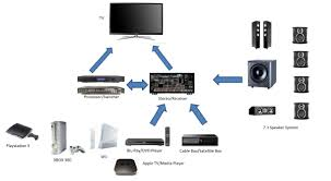 dvd vcr home theater system wiring and hook up service for home theater audio and video