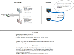 Dns Loops How To Not by Solved Help Network Loops And Spanning Tree Protocol Spiceworks