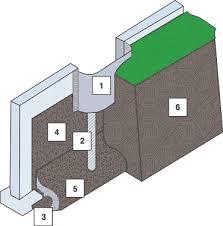 Basement Window Well Drainage by Window Well Installation Better Basement Solutions