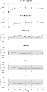 saccadic eye movements after low dose oral alcohol exposure